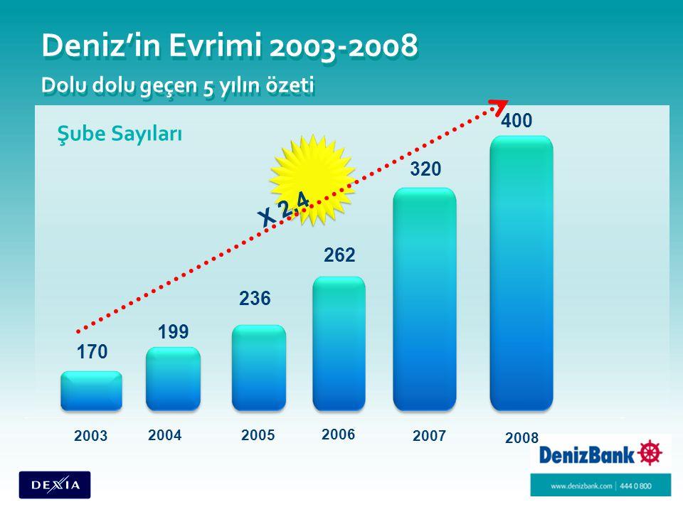 Deniz'in Evrimi 2003-2008 Dolu dolu geçen 5 yılın özeti 400 320 262 236 199 170 2008 2007 2006 2005 2004 2003 Şube Sayıları X 2,4