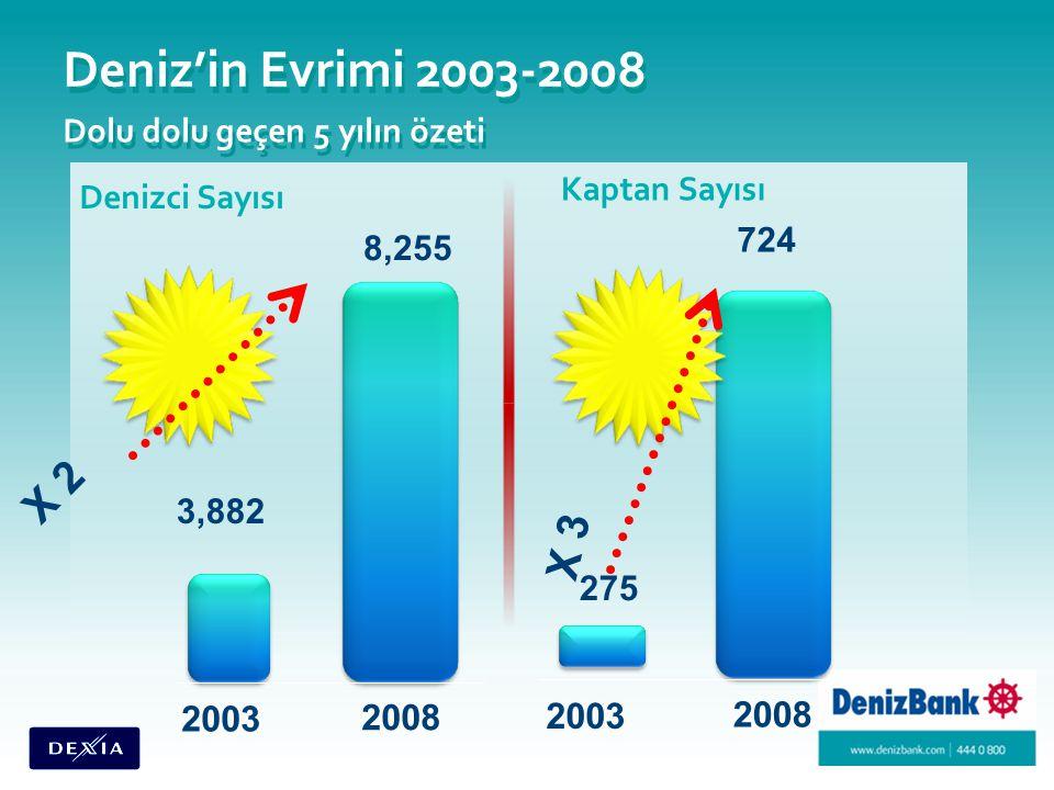Deniz'in Evrimi 2003-2008 Dolu dolu geçen 5 yılın özeti Denizci Sayısı 8,255 3,882 2008 2003 X 2 Kaptan Sayısı 275 2008 2003 X 3 724