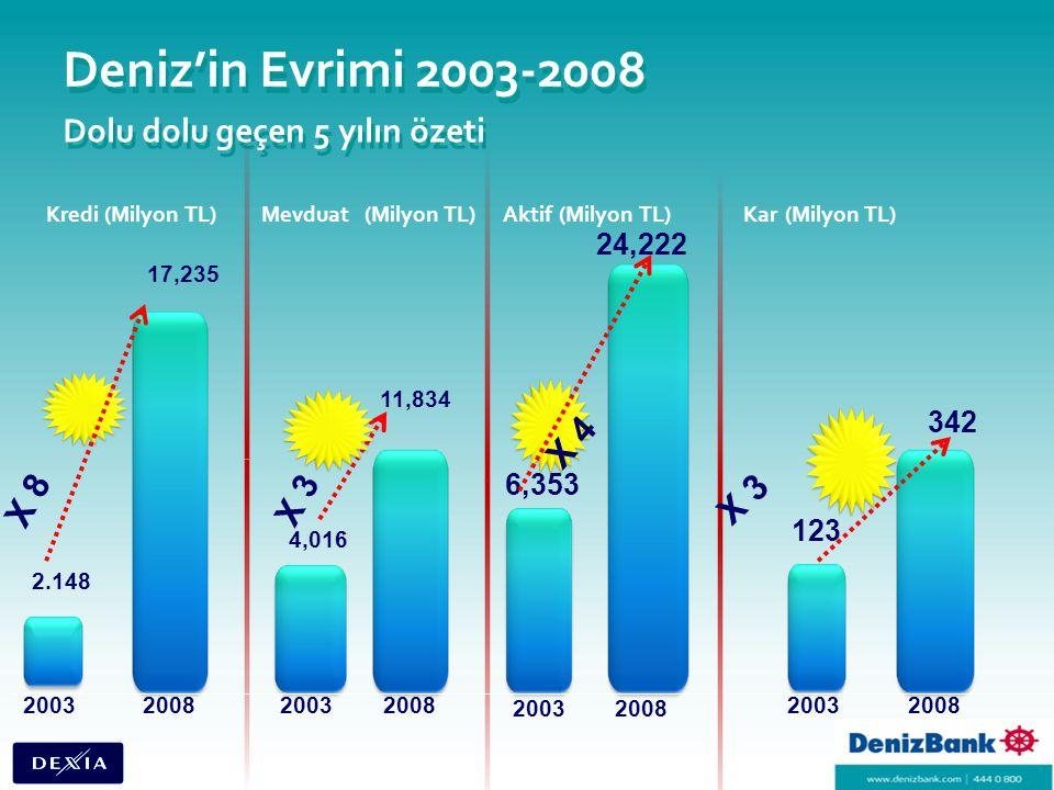 Deniz'in Evrimi 2003-2008 Dolu dolu geçen 5 yılın özeti Kredi (Milyon TL) 17,235 2.148 20082003 Mevduat (Milyon TL) 11,834 20082003 4,016 X 3 X 8 Aktif (Milyon TL) 24,222 6,353 20082003 X 4 Kar (Milyon TL) 342 123 20082003 X 3