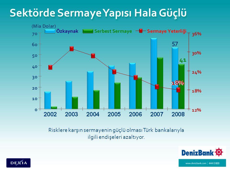 Sektörde Sermaye Yapısı Hala Güçlü Risklere karşın sermayenin güçlü olması Türk bankalarıyla ilgili endişeleri azaltıyor.