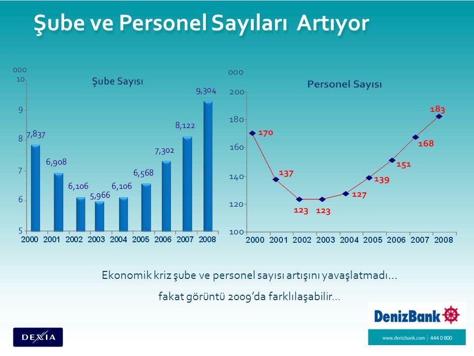 Şube ve Personel Sayıları Artıyor Ekonomik kriz şube ve personel sayısı artışını yavaşlatmadı… fakat görüntü 2009'da farklılaşabilir...