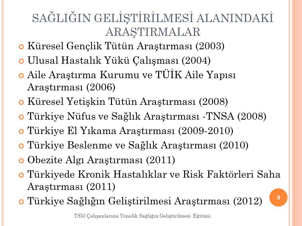 SAĞLIĞIN GELİŞTİRİLMESİ ALANINDAKİ ARAŞTIRMALAR Küresel Gençlik Tütün Araştırması (2003) Ulusal Hastalık Yükü Çalışması (2004) Aile Araştırma Kurumu ve TÜİK Aile Yapısı Araştırması (2006) Küresel Yetişkin Tütün Araştırması (2008) Türkiye Nüfus ve Sağlık Araştırması -TNSA (2008) Türkiye El Yıkama Araştırması (2009-2010) Türkiye Beslenme ve Sağlık Araştırması (2010) Obezite Algı Araştırması (2011) Türkiyede Kronik Hastalıklar ve Risk Faktörleri Saha Araştırması (2011) Türkiye Sağlığın Geliştirilmesi Araştırması (2012) 9 TSM Çalışanlarına Yönelik Sağlığın Geliştirilmesi Eğitimi