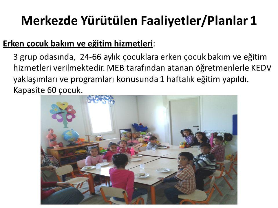 Merkezde Yürütülen Faaliyetler/Planlar 1 Erken çocuk bakım ve eğitim hizmetleri: 3 grup odasında, 24-66 aylık çocuklara erken çocuk bakım ve eğitim hi