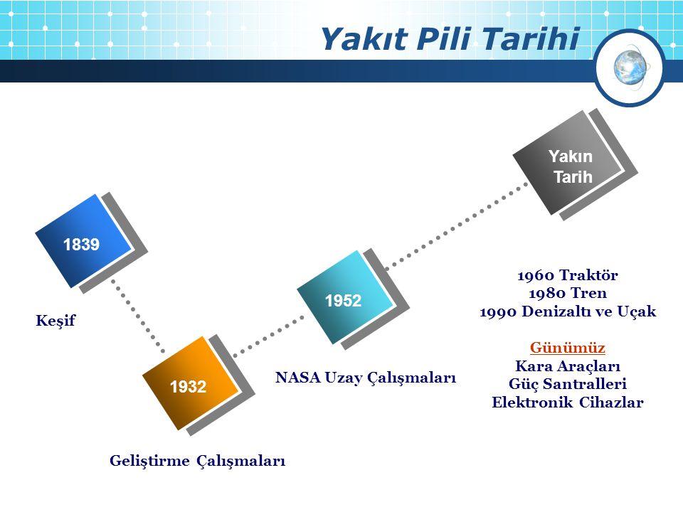 Yakıt Pili Tarihi NASA Uzay Çalışmaları 1839 1932 1952 Yakın Tarih Keşif Geliştirme Çalışmaları 1960 Traktör 1980 Tren 1990 Denizaltı ve Uçak Günümüz