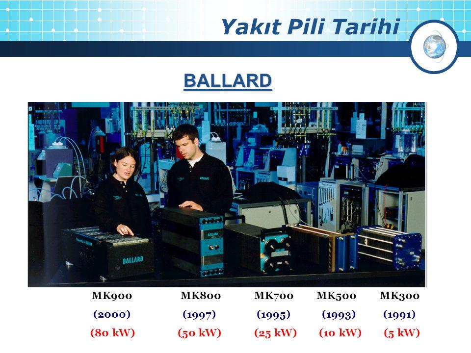 Yakıt Pili Tarihi 4 MK900 MK800 MK700 MK500 MK300 (2000) (1997) (1995) (1993) (1991) (80 kW) (50 kW) (25 kW) (10 kW) (5 kW) BALLARD