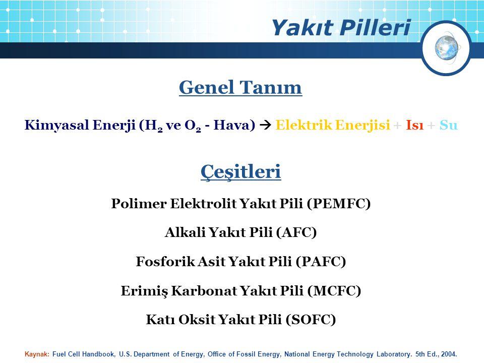 Yakıt Pilleri Genel Tanım Kimyasal Enerji (H 2 ve O 2 - Hava)  Elektrik Enerjisi + Isı + Su Çeşitleri Polimer Elektrolit Yakıt Pili (PEMFC) Alkali Ya