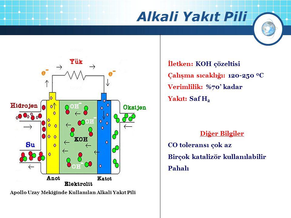 Alkali Yakıt Pili AFC Pratt & Whitney Apollo Uzay Mekiğinde Kullanılan Alkali Yakıt Pili İletken: KOH çözeltisi Çalışma sıcaklığı: 120-250 0 C Verimli