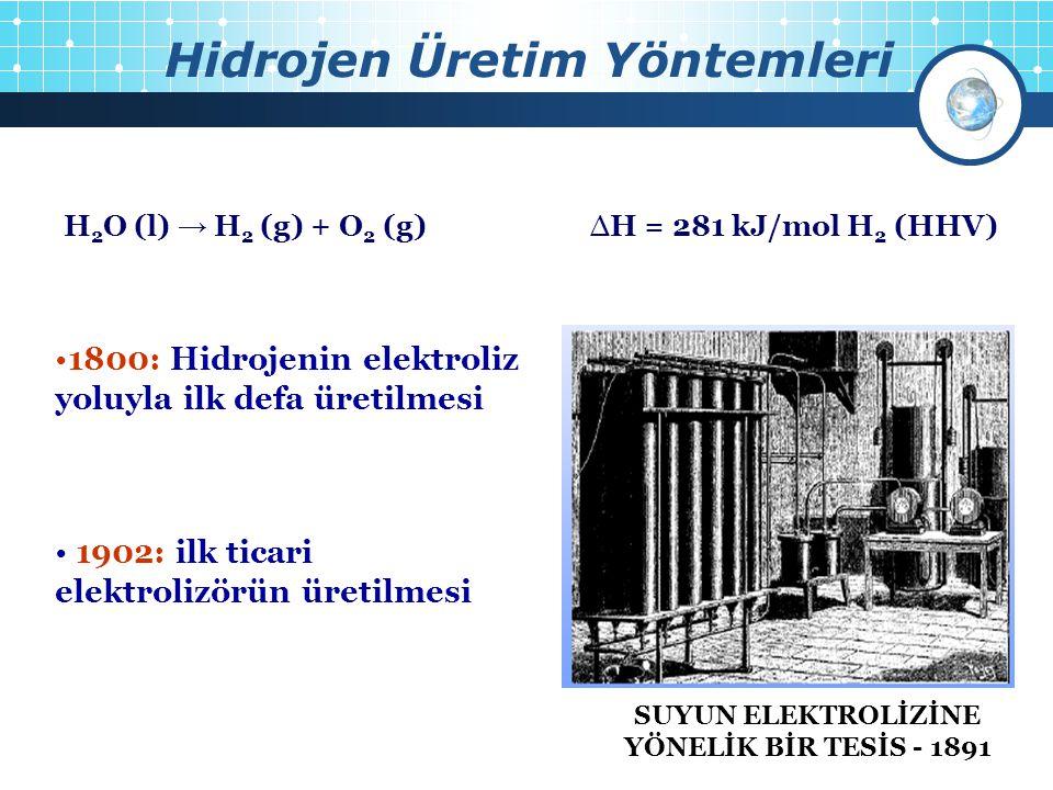 Hidrojen Üretim Yöntemleri 4 H 2 O (l) → H 2 (g) + O 2 (g) ∆H = 281 kJ/mol H 2 (HHV) 1800: Hidrojenin elektroliz yoluyla ilk defa üretilmesi 1902: ilk