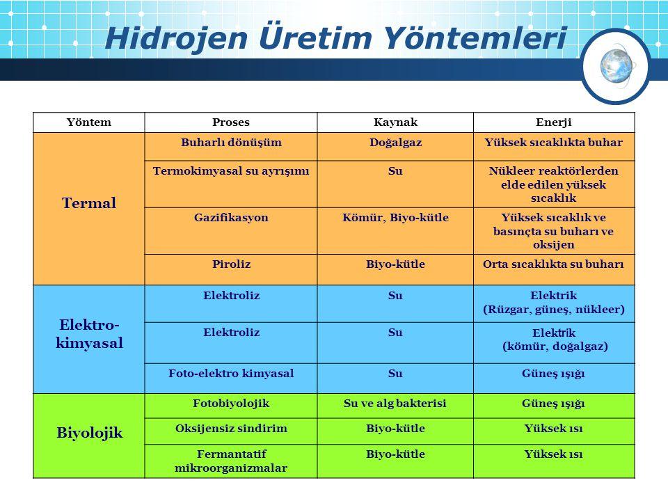 Hidrojen Üretim Yöntemleri 4 YöntemProsesKaynakEnerji Termal Buharlı dönüşümDoğalgazYüksek sıcaklıkta buhar Termokimyasal su ayrışımıSuNükleer reaktör
