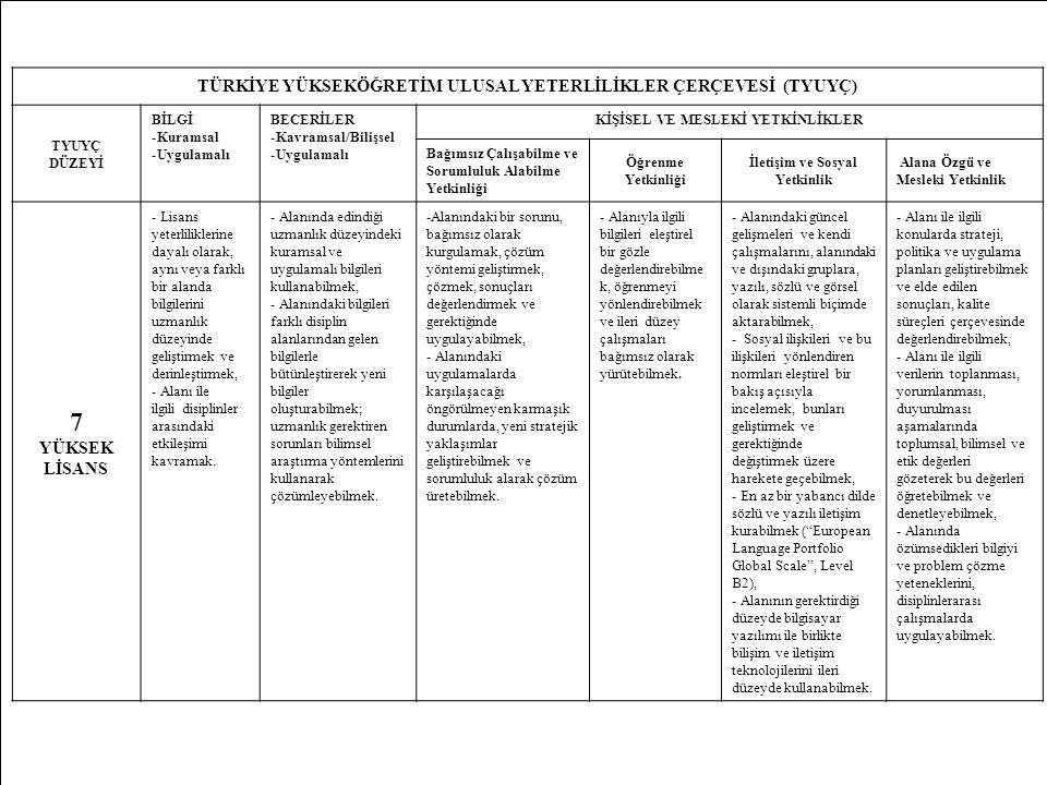 21 TÜRKİYE YÜKSEKÖĞRETİM ULUSAL YETERLİLİKLER ÇERÇEVESİ (TYUYÇ) TYUYÇ DÜZEYİ BİLGİ -Kuramsal -Uygulamalı BECERİLER -Kavramsal/Bilişsel -Uygulamalı KİŞ