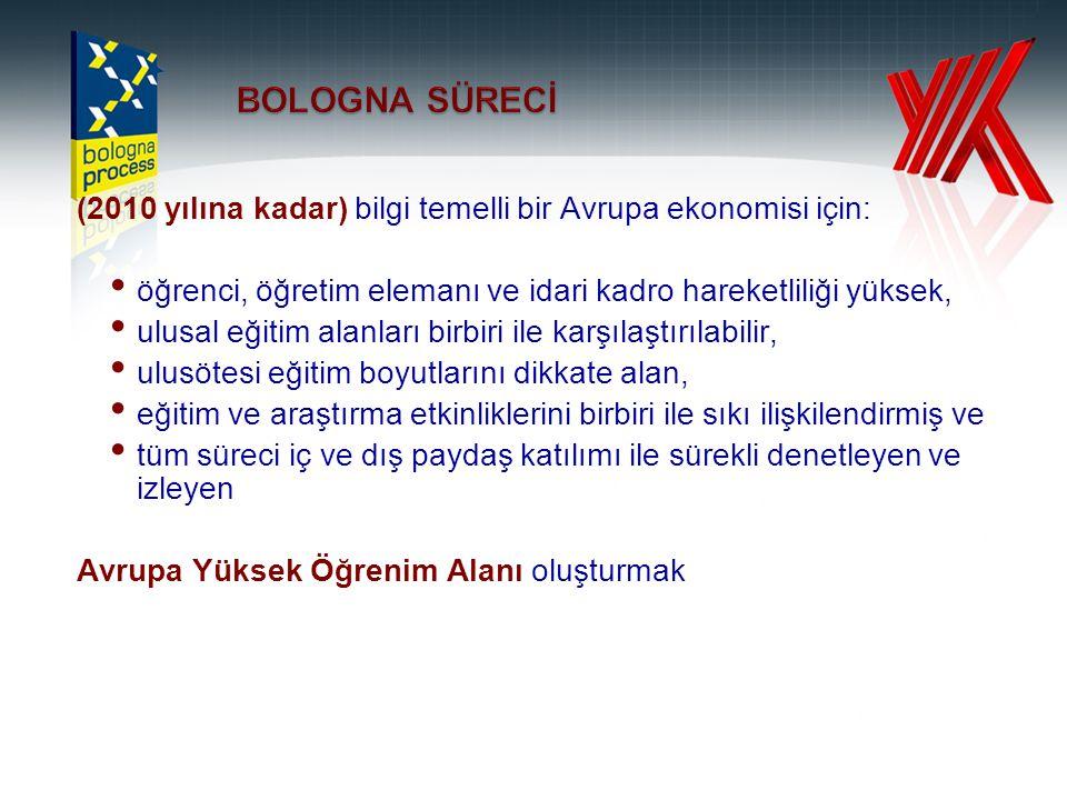 PROGRAM YETERLİLİKLERİ Türkiye Yükseköğretim Ulusal yeterlilikler Çerçevesi hazır ( Mayıs 2009).