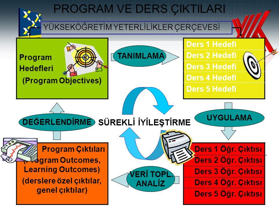 PROGRAM VE DERS ÇIKTILARI Program Hedefleri (Program Objectives ) Ders 1 Hedefi Ders 2 Hedefi Ders 3 Hedefi Ders 4 Hedefi Ders 5 Hedefi Program Çıktıl
