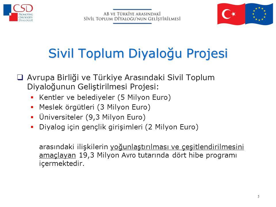Sivil Toplum Diyaloğu Projesi  Avrupa Birliği ve Türkiye Arasındaki Sivil Toplum Diyaloğunun Geliştirilmesi Projesi:  Kentler ve belediyeler (5 Milyon Euro)  Meslek örgütleri (3 Milyon Euro)  Üniversiteler (9,3 Milyon Euro)  Diyalog için gençlik girişimleri (2 Milyon Euro) arasındaki ilişkilerin yoğunlaştırılması ve çeşitlendirilmesini amaçlayan 19,3 Milyon Avro tutarında dört hibe programı içermektedir.