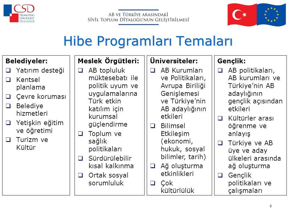 Hibe Programları Temaları Belediyeler:  Yatırım desteği  Kentsel planlama  Çevre koruması  Belediye hizmetleri  Yetişkin eğitim ve öğretimi  Turizm ve Kültür Meslek Örgütleri:  AB topluluk müktesebatı ile politik uyum ve uygulamalarına Türk etkin katılım için kurumsal güçlendirme  Toplum ve sağlık politikaları  Sürdürülebilir kısal kalkınma  Ortak sosyal sorumluluk Üniversiteler:  AB Kurumları ve Politikaları, Avrupa Biriliği Genişlemesi ve Türkiye'nin AB adaylığının etkileri  Bilimsel Etkileşim (ekonomi, hukuk, sosyal bilimler, tarih)  Ağ oluşturma etkinlikleri  Çok kültürlülük Gençlik:  AB politikaları, AB kurumları ve Türkiye'nin AB adaylığının gençlik açısından etkileri  Kültürler arası öğrenme ve anlayış  Türkiye ve AB üye ve aday ülkeleri arasında ağ oluşturma  Gençlik politikaları ve çalışmaları 6