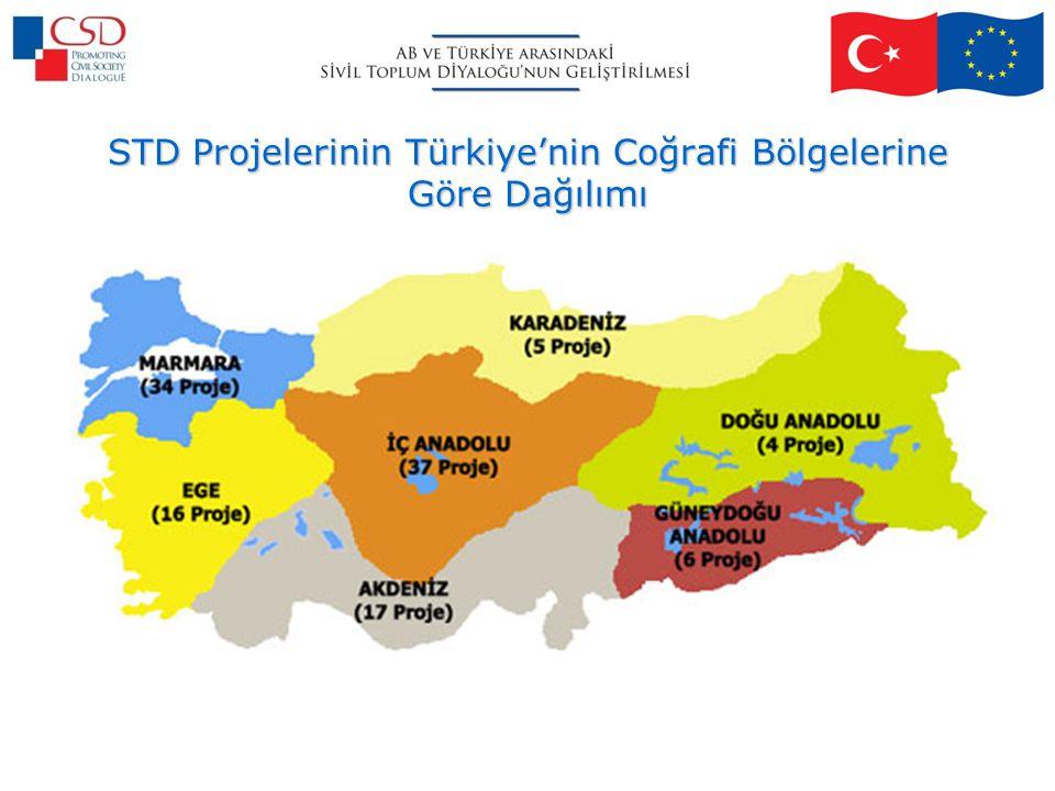 STD Projelerinin Türkiye'nin Coğrafi Bölgelerine Göre Dağılımı