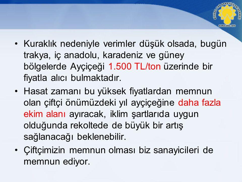 Türkiye Yemeklik Likit Yağ Tüketimi 2011 Yılı Tüketim Oranı TÜRKİYE YEMEKLİK LİKİT YAĞ İÇ TÜKETİMİ (BİN TON) 20012002200320042005200620072008200920102011 AYÇİÇEK YAĞI412452537579658705661649665766781 SOYA YAĞI795735818070201022324 PAMUK YAĞI8580848347463036302048 MISIR YAĞI901087110213413312091875147 KOLZA YAĞI5845101320104988370 GENEL TOPLAM671705731850929967851890902952950 Kaynak: BYSD