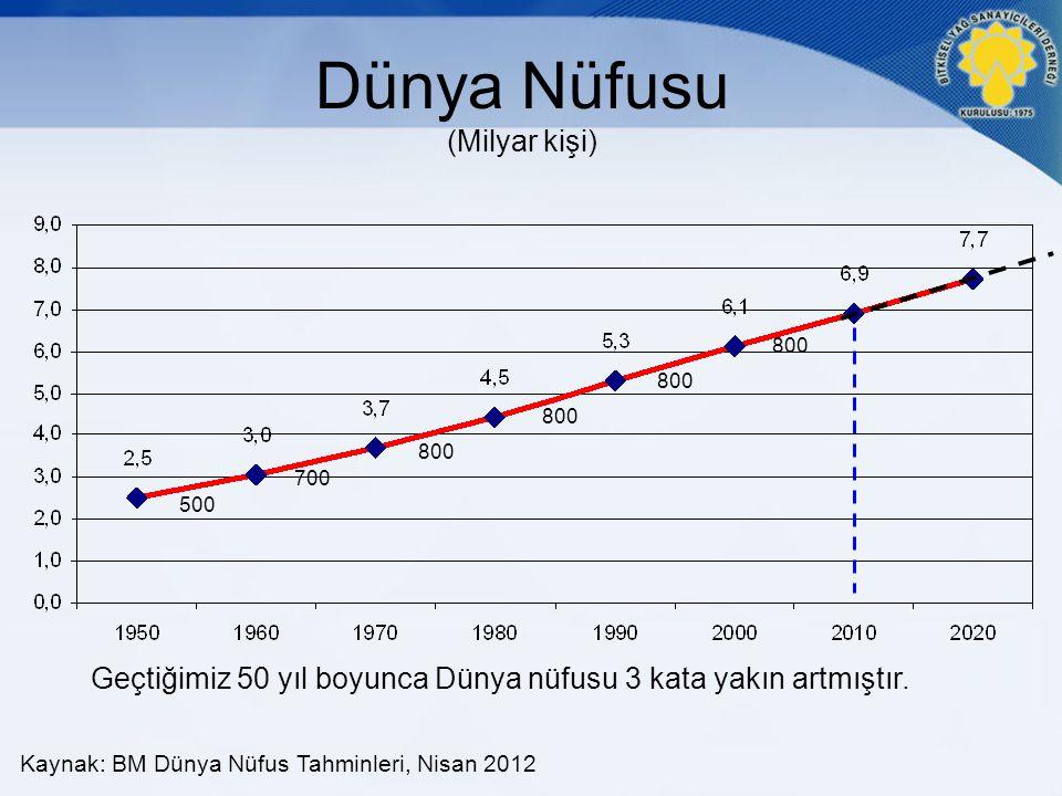 Ülkeler Bazında Nüfus Artışı Çin ve Hindistan diğer Ülkerlere oranla nüfusu çok daha hızlı artmıştır.