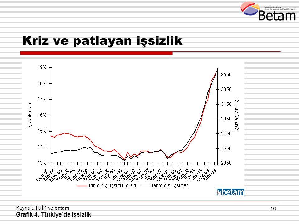 10 Kaynak: TUİK ve betam Grafik 4. Türkiye'de işsizlik Kriz ve patlayan işsizlik