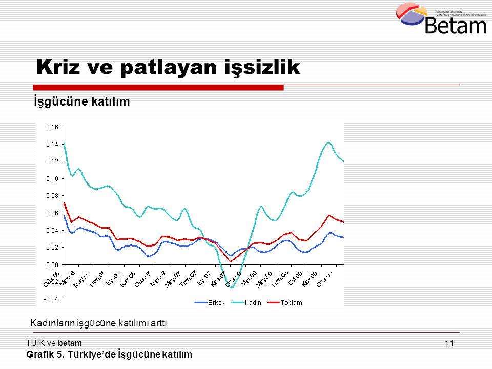 11 TUİK ve betam Grafik 5. Türkiye'de İşgücüne katılım Kadınların işgücüne katılımı arttı Kriz ve patlayan işsizlik İşgücüne katılım