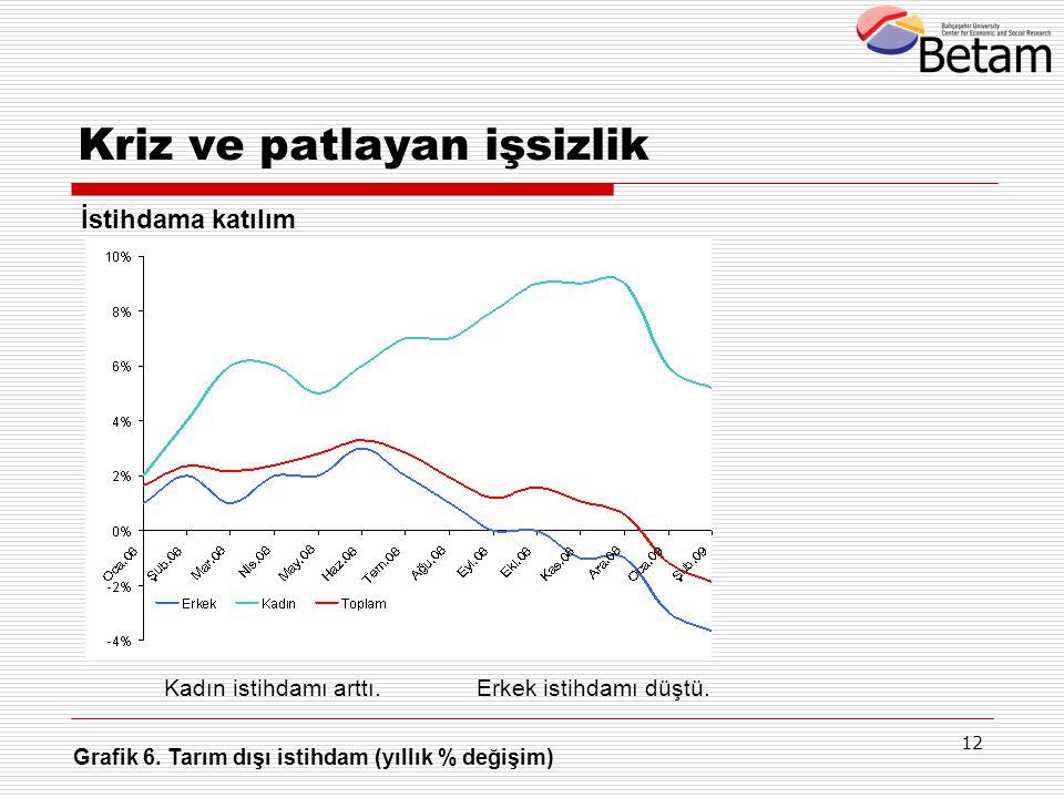12 Grafik 6. Tarım dışı istihdam (yıllık % değişim) Kadın istihdamı arttı.Erkek istihdamı düştü. Kriz ve patlayan işsizlik İstihdama katılım
