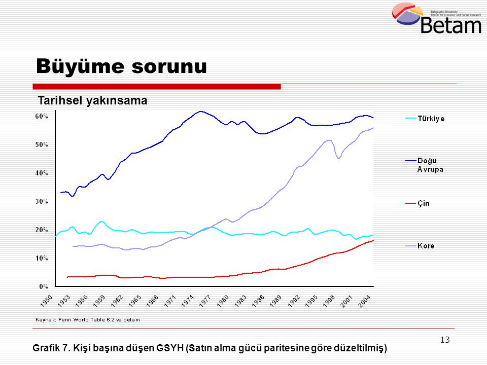 13 Grafik 7. Kişi başına düşen GSYH (Satın alma gücü paritesine göre düzeltilmiş) Büyüme sorunu Tarihsel yakınsama