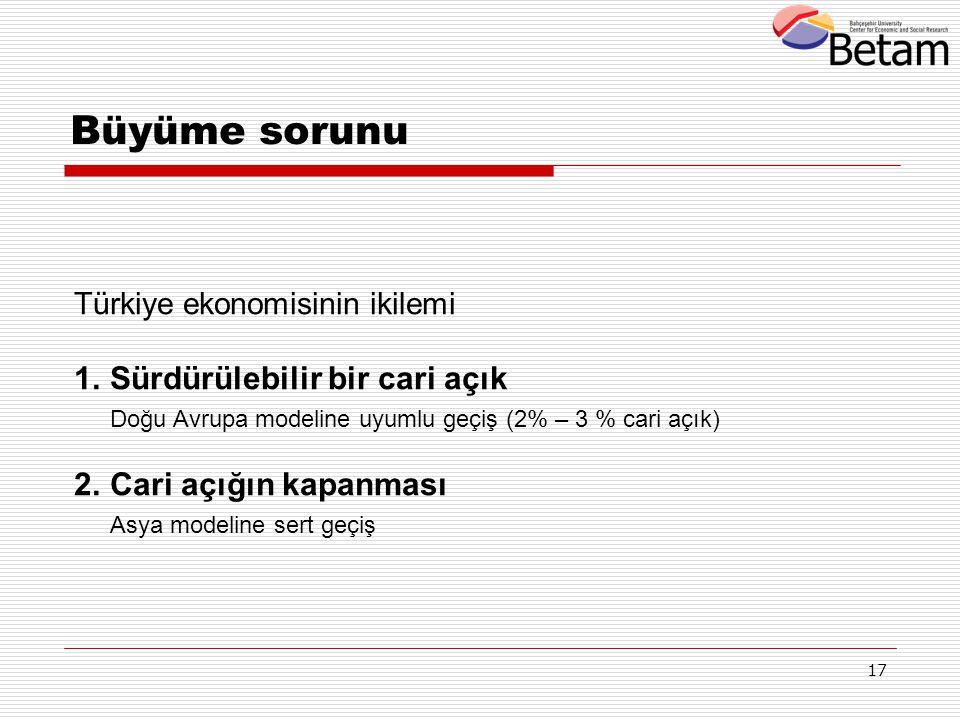17 Türkiye ekonomisinin ikilemi 1.Sürdürülebilir bir cari açık Doğu Avrupa modeline uyumlu geçiş (2% – 3 % cari açık) 2.Cari açığın kapanması Asya mod