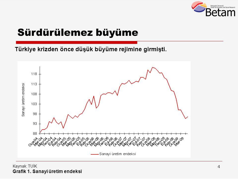 4 Kaynak: TUİK Grafik 1. Sanayi üretim endeksi Türkiye krizden önce düşük büyüme rejimine girmişti. Sürdürülemez büyüme