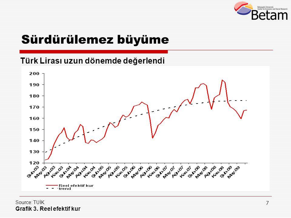 7 Source: TUİK Grafik 3. Reel efektif kur Türk Lirası uzun dönemde değerlendi Sürdürülemez büyüme
