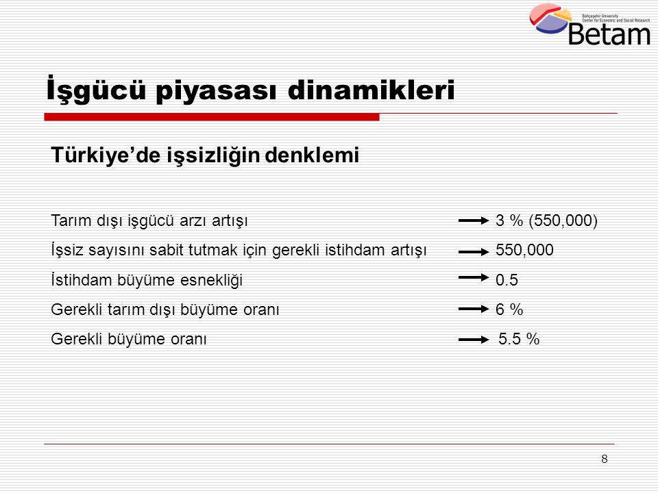 8 Türkiye'de işsizliğin denklemi Tarım dışı işgücü arzı artışı 3 % (550,000) İşsiz sayısını sabit tutmak için gerekli istihdam artışı 550,000 İstihdam