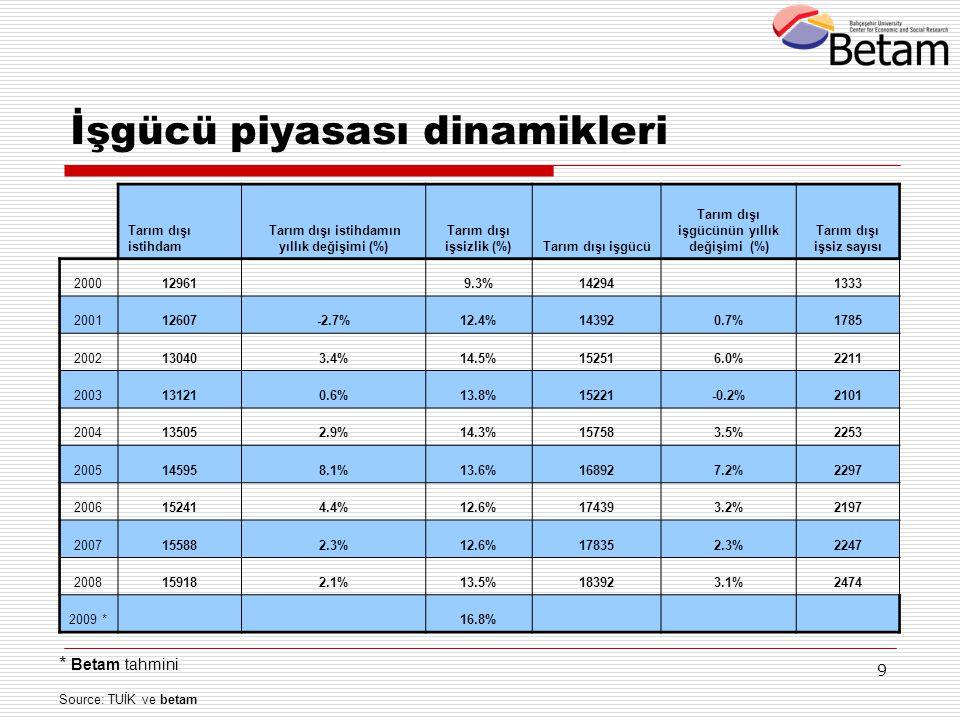 9 * Betam tahmini Source: TUİK ve betam İşgücü piyasası dinamikleri Tarım dışı istihdam Tarım dışı istihdamın yıllık değişimi (%) Tarım dışı işsizlik