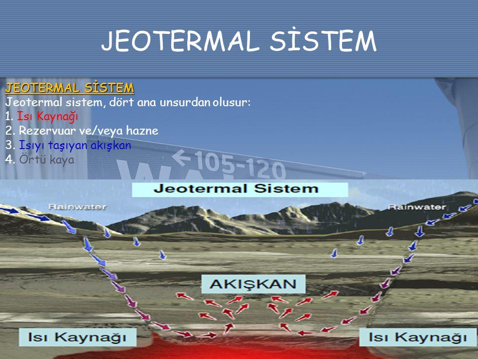 J EOTERMAL SİSTEM Jeotermal sistem, dört ana unsurdan olusur: 1. Isı Kaynağı 2. Rezervuar ve/veya hazne 3. Isıyı taşıyan akışkan 4. Örtü kaya