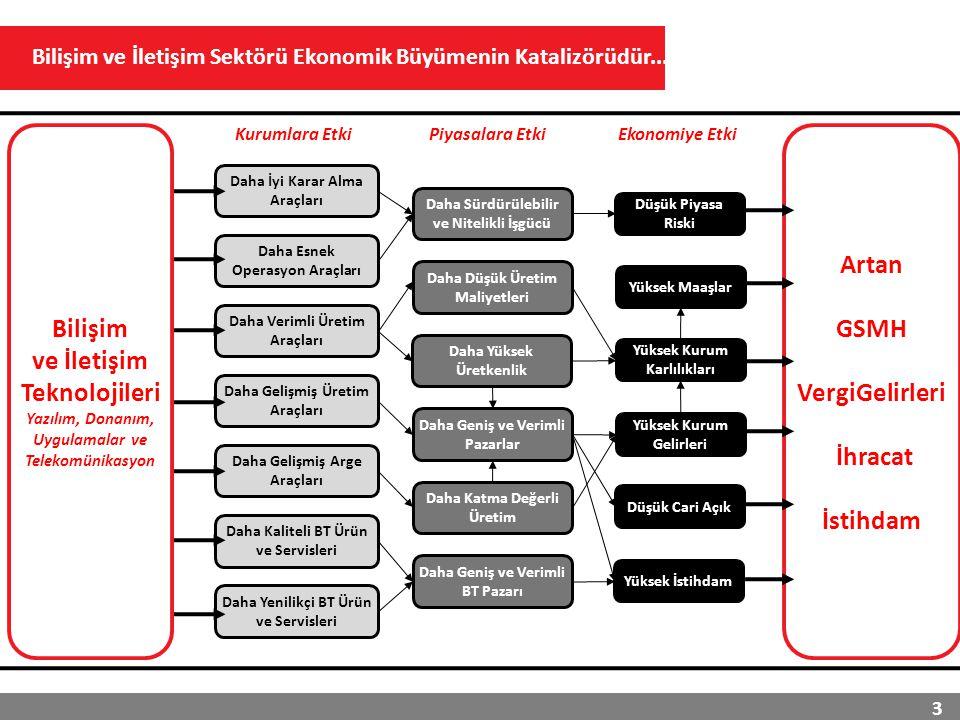 Harcamalar / GSMHSektörün İstihdamdaki Payı 4 Peki Türkiye'de Bilişim ve İletişim Sektörü Ne Seviyededir Hizmet Sektörü PayıKOBİ'lerin Harcamalardaki Payı Türkiye'de bilişim sektörünün gelişmesi için büyük fırsatlar mevcuttur