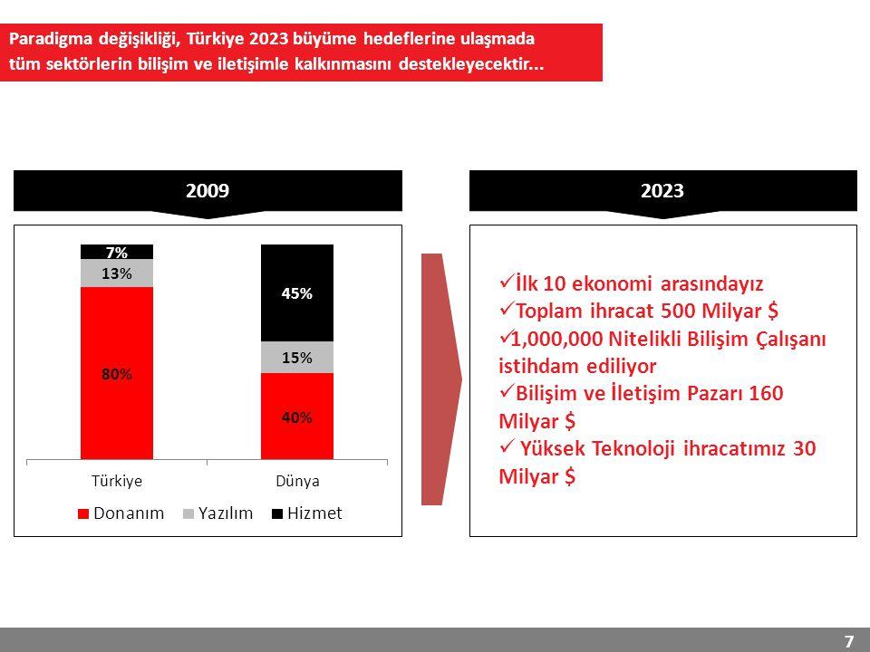 7 Paradigma değişikliği, Türkiye 2023 büyüme hedeflerine ulaşmada tüm sektörlerin bilişim ve iletişimle kalkınmasını destekleyecektir...