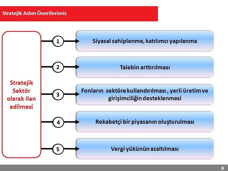Türkiye 500 milyar $ İhracat İlk 10 Ekonomi içinde 9 Kamu'da tek Muhatap organizasyonun netleştirilmesi Talebin arttırılması Fonların sektöre kullandırılması ve girişimciliğin desteklenmesi Rekabetçi bir piyasanın oluşturulması Vergi yükünün azaltılması Bilgi Toplumu 160 milyar $ sektör büyüklüğü 30 milyar $ yüksek teknoloji ihracatı 1,000,000 nitelikli bilişim istihdamı TÜBİSAD Türkiye'nin öncelikli yol haritasını ve yapılması gerekenleri bu şekilde görmektedir...