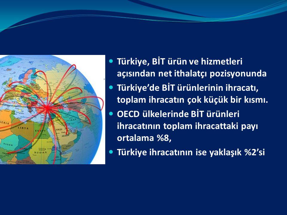 Türkiye, BİT ürün ve hizmetleri açısından net ithalatçı pozisyonunda Türkiye'de BİT ürünlerinin ihracatı, toplam ihracatın çok küçük bir kısmı. OECD ü