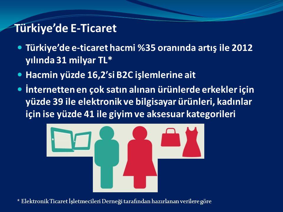 Türkiye'de E-Ticaret Türkiye'de e-ticaret hacmi %35 oranında artış ile 2012 yılında 31 milyar TL* Hacmin yüzde 16,2′si B2C işlemlerine ait İnternetten