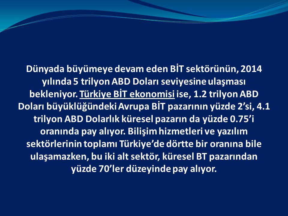 Dünyada büyümeye devam eden BİT sektörünün, 2014 yılında 5 trilyon ABD Doları seviyesine ulaşması bekleniyor. Türkiye BİT ekonomisi ise, 1.2 trilyon A