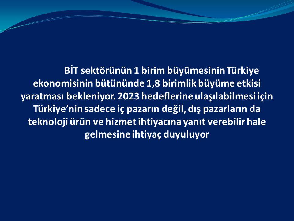 BİT sektörünün 1 birim büyümesinin Türkiye ekonomisinin bütününde 1,8 birimlik büyüme etkisi yaratması bekleniyor. 2023 hedeflerine ulaşılabilmesi içi