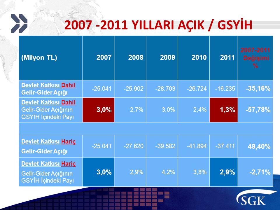 2007 -2011 YILLARI AÇIK / GSYİH (Milyon TL)20072008200920102011 2007-2011 Değişimi % Devlet Katkısı Dahil Gelir-Gider Açığı -25.041-25.902-28.703-26.724-16.235 -35,16% Devlet Katkısı Dahil Gelir-Gider Açığının GSYİH İçindeki Payı 3,0% 2,7%3,0%2,4% 1,3%-57,78% Devlet Katkısı Hariç Gelir-Gider Açığı -25.041-27.620-39.582-41.894-37.411 49,40% Devlet Katkısı Hariç Gelir-Gider Açığının GSYİH İçindeki Payı 3,0% 2,9%4,2%3,8% 2,9%-2,71%