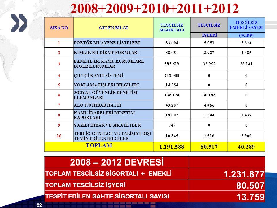 22 2008+2009+2010+2011+2012 SIRA NOGELEN BİLGİ TESCİLSİZ SİGORTALI TESCİLSİZ TESCİLSİZ EMEKLİ SAYISI İŞYERİ(SGDP) 1PORTÖR MUAYENE LİSTELERİ83.6045.0513.324 2KİMLİK BİLDİRME FORMLARI88.0813.9274.485 3 BANKALAR, KAMU KURUMLARI, DİĞER KURUMLAR 583.61932.95728.141 4ÇİFTÇİ KAYIT SİSTEMİ212.00000 5YOKLAMA FİŞLERİ BİLGİLERİ14.35400 6 SOSYAL GÜVENLİK DENETİM ELEMANLARI 136.12930.1960 7ALO 170 İHBAR HATTI43.2074.4660 8 KAMU İDARELERİ DENETİM RAPORLARI 19.0021.3941.439 9YAZILI İHBAR VE ŞİKAYETLER74700 10 TEBLİĞ,GENELGE VE TALİMAT DIŞI TEMİN EDİLEN BİLGİLER 10.8452.5162.900 TOPLAM 1.191.58880.50740.289 2008 – 2012 DEVRESİ TOPLAM TESCİLSİZ SİGORTALI + EMEKLİ 1.231.877 TOPLAM TESCİLSİZ İŞYERİ 80.507 TESPİT EDİLEN SAHTE SİGORTALI SAYISI 13.759