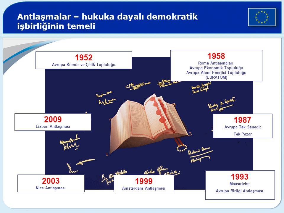 Antlaşmalar – hukuka dayalı demokratik işbirliğinin temeli 1952 Avrupa Kömür ve Çelik Topluluğu 1958 Roma Antlaşmaları: Avrupa Ekonomik Topluluğu Avru