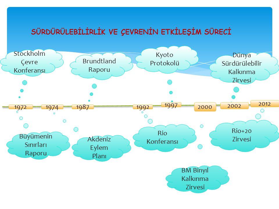 SÜRDÜRÜLEBİLİRLİK VE ÇEVRENİN ETKİLEŞİM SÜRECİ Stockholm Çevre Konferansı Brundtland Raporu Büyümenin Sınırları Raporu Akdeniz Eylem Planı Kyoto Proto