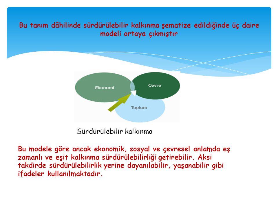 Bu tanım dâhilinde sürdürülebilir kalkınma şematize edildiğinde üç daire modeli ortaya çıkmıştır Sürdürülebilir kalkınma Bu modele göre ancak ekonomik