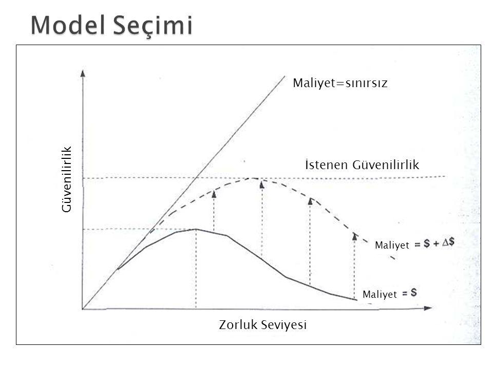 Güvenilirlik Zorluk Seviyesi Maliyet=sınırsız İstenen Güvenilirlik Maliyet