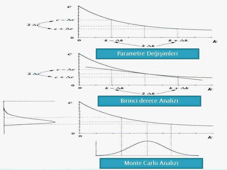 Parametre Değişimleri Birinci derece Analizi Monte Carlo Analizi