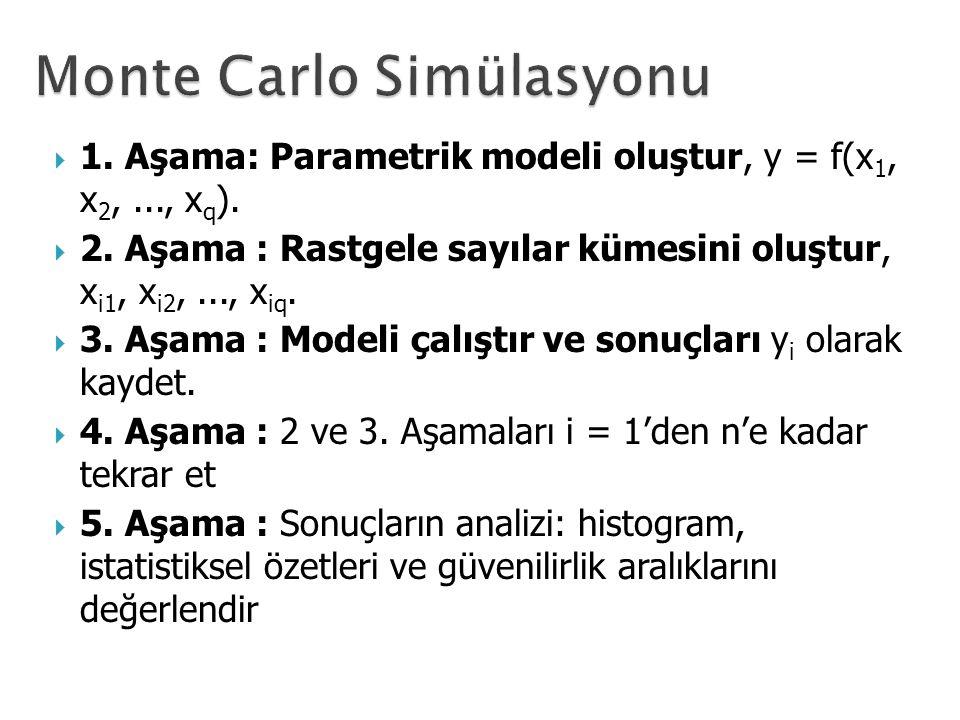  1. Aşama: Parametrik modeli oluştur, y = f(x 1, x 2,..., x q ).  2. Aşama : Rastgele sayılar kümesini oluştur, x i1, x i2,..., x iq.  3. Aşama : M