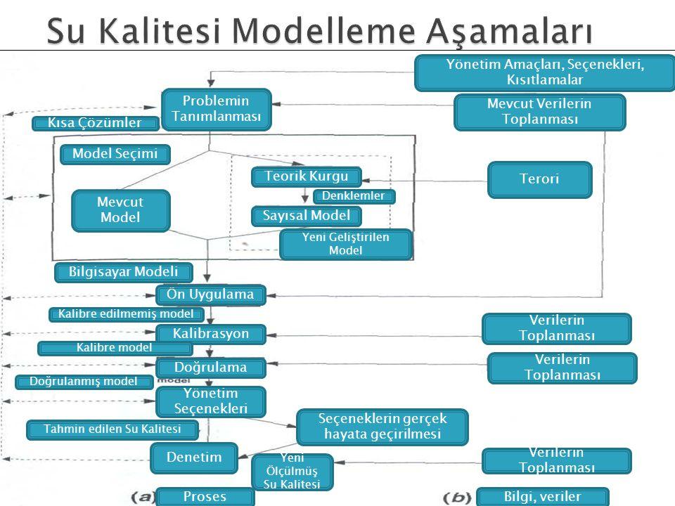 Problemin Tanımlanması Yönetim Amaçları, Seçenekleri, Kısıtlamalar Mevcut Verilerin Toplanması Terori Teorik Kurgu Sayısal Model Mevcut Model Ön Uygul