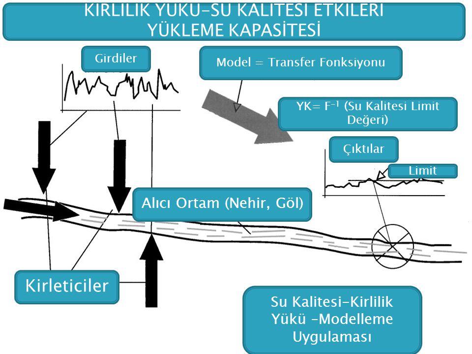 KİRLİLİK YÜKÜ-SU KALİTESİ ETKİLERİ YÜKLEME KAPASİTESİ Girdiler Model = Transfer Fonksiyonu YK= F -1 (Su Kalitesi Limit Değeri) Çıktılar Limit Alıcı Or