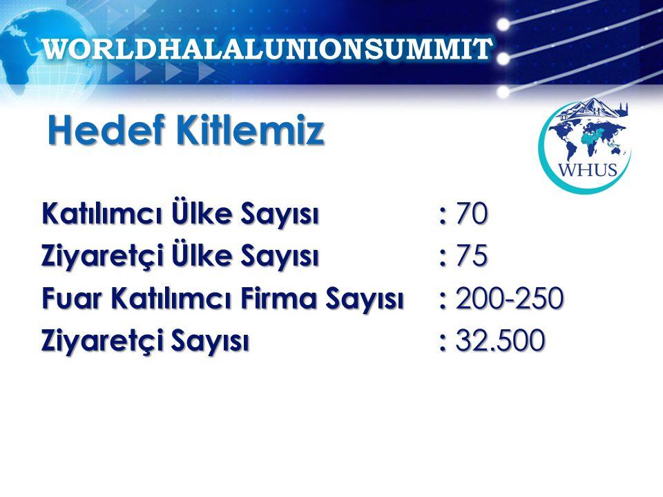Katılımcı Ülke Sayısı: 70 Ziyaretçi Ülke Sayısı: 75 Fuar Katılımcı Firma Sayısı: 200-250 Ziyaretçi Sayısı: 32.500 Hedef Kitlemiz