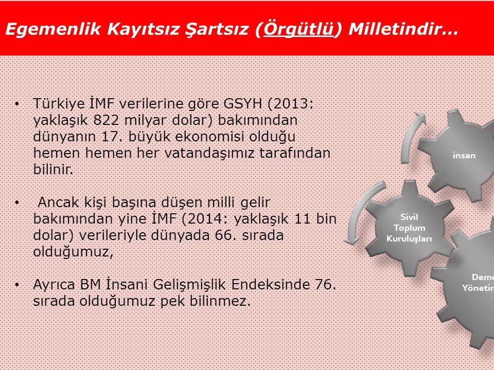 Egemenlik Kayıtsız Şartsız (Örgütlü) Milletindir… Demokratik Yönetim/Gelişim Sivil Toplum Kuruluşları insan Türkiye İMF verilerine göre GSYH (2013: yaklaşık 822 milyar dolar) bakımından dünyanın 17.